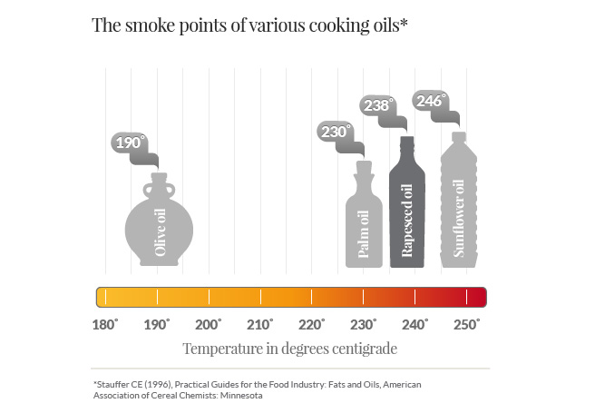 Rapeseed Oil Smoke Points Graphic-new